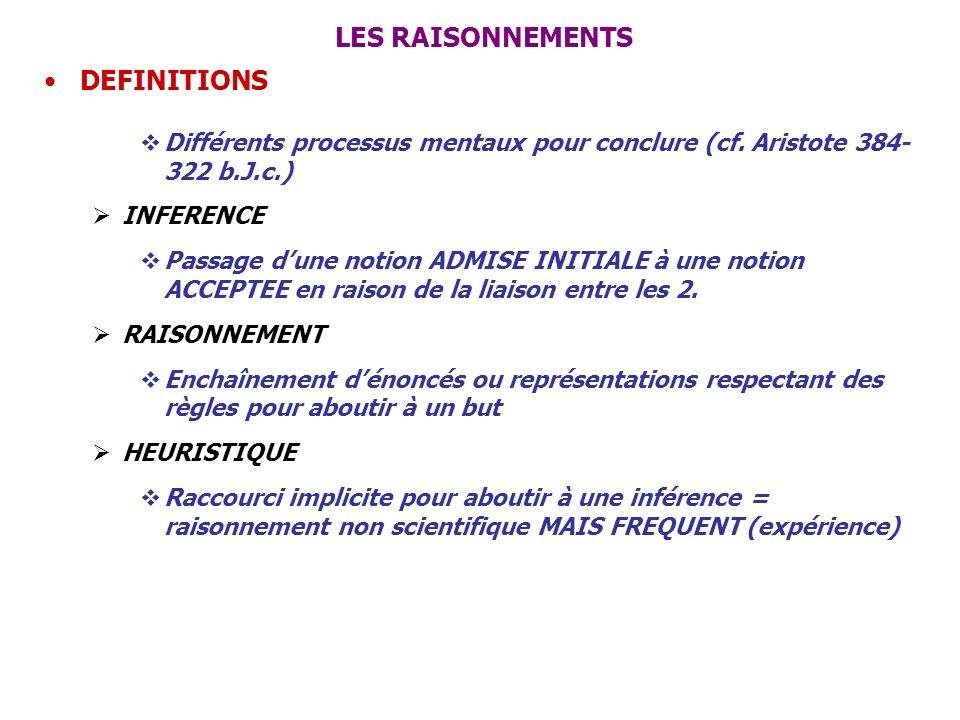 LES RAISONNEMENTS DEFINITIONS Différents processus mentaux pour conclure (cf. Aristote 384- 322 b.J.c.) INFERENCE Passage dune notion ADMISE INITIALE