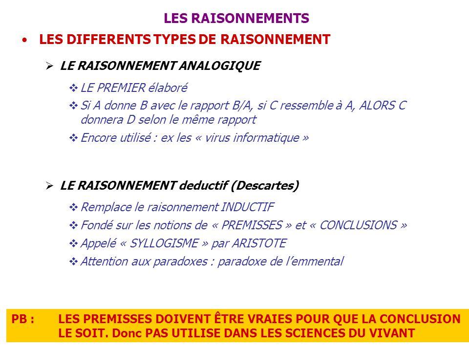 LES RAISONNEMENTS LES DIFFERENTS TYPES DE RAISONNEMENT LE RAISONNEMENT ANALOGIQUE LE PREMIER élaboré Si A donne B avec le rapport B/A, si C ressemble