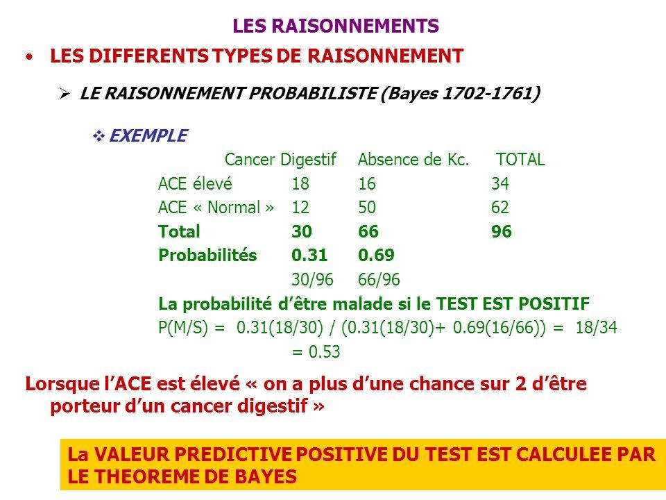 LES RAISONNEMENTS LES DIFFERENTS TYPES DE RAISONNEMENT LE RAISONNEMENT PROBABILISTE (Bayes 1702-1761) EXEMPLE Cancer DigestifAbsence de Kc. TOTAL ACE
