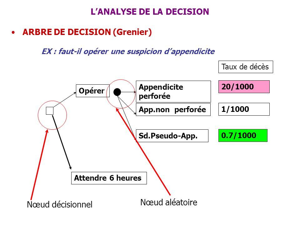 LANALYSE DE LA DECISION ARBRE DE DECISION (Grenier) EX : faut-il opérer une suspicion dappendicite Attendre 6 heures Opérer Appendicite perforée App.n