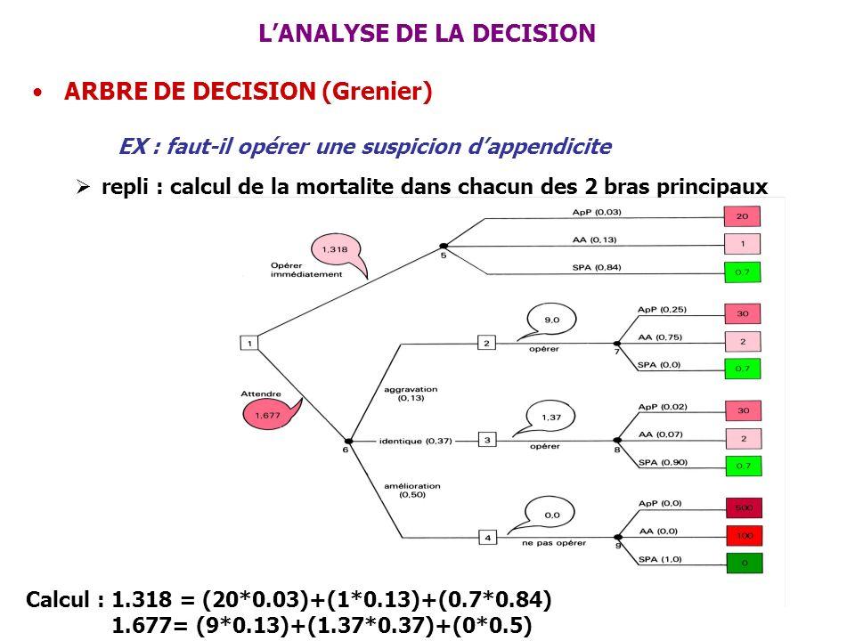 LANALYSE DE LA DECISION ARBRE DE DECISION (Grenier) EX : faut-il opérer une suspicion dappendicite repli : calcul de la mortalite dans chacun des 2 br