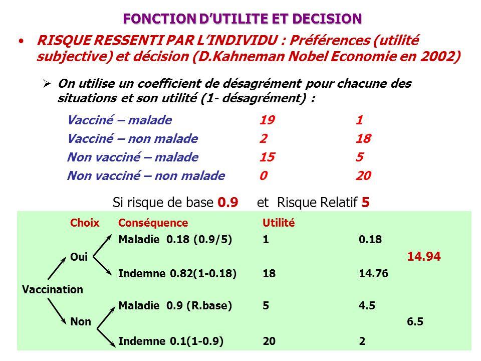 ChoixConséquenceUtilité Maladie0.18 (0.9/5)10.18 Oui 14.94 Indemne 0.82(1-0.18)1814.76 Vaccination Maladie0.9 (R.base)54.5 Non6.5 Indemne 0.1(1-0.9)20