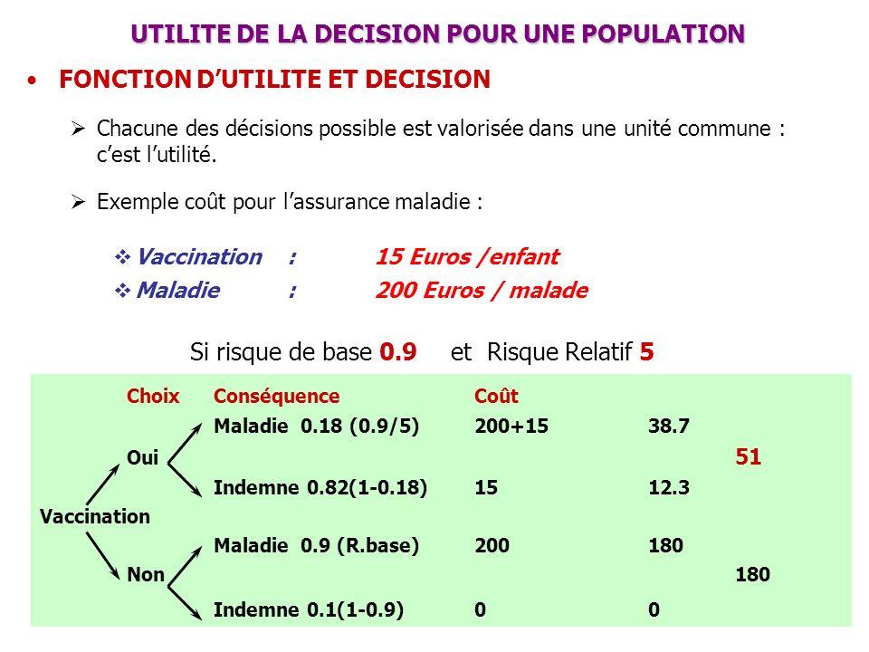 UTILITE DE LA DECISION POUR UNE POPULATION UTILITE DE LA DECISION POUR UNE POPULATION FONCTION DUTILITE ET DECISION Chacune des décisions possible est