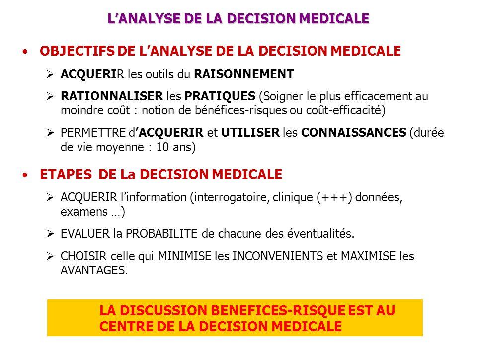 LANALYSE DE LA DECISION MEDICALE OBJECTIFS DE LANALYSE DE LA DECISION MEDICALE ACQUERIR les outils du RAISONNEMENT RATIONNALISER les PRATIQUES (Soigne