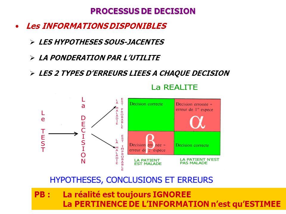 PROCESSUS DE DECISION Les INFORMATIONS DISPONIBLES LES HYPOTHESES SOUS-JACENTES LA PONDERATION PAR LUTILITE LES 2 TYPES DERREURS LIEES A CHAQUE DECISI