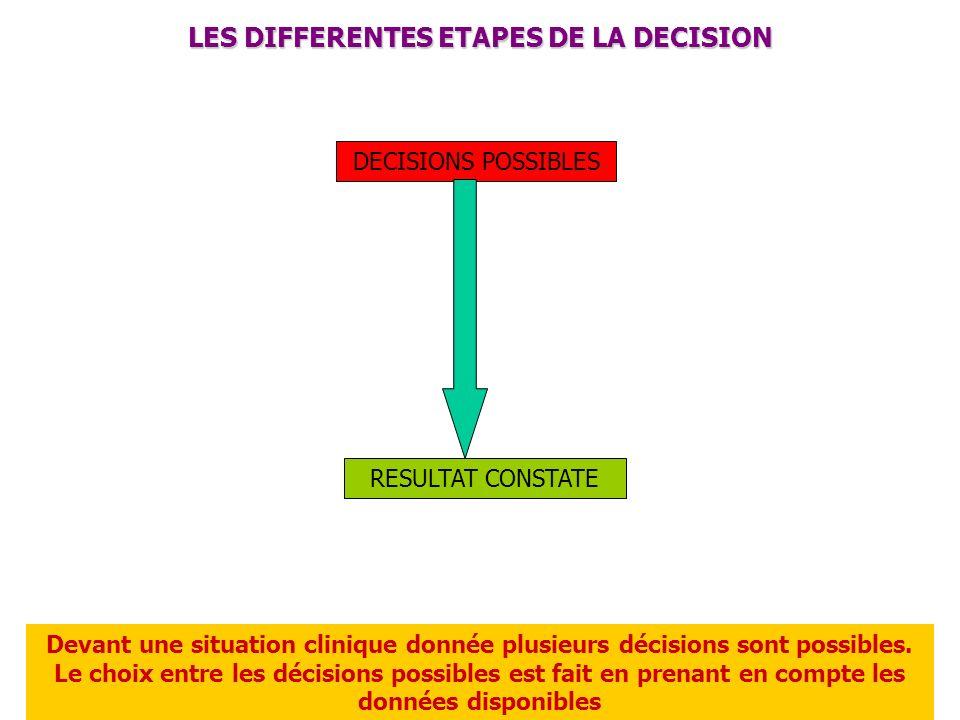 LANALYSE DE LA DECISION ARBRE DE DECISION (Grenier) EX : faut-il opérer une suspicion dappendicite Attendre 6 heures Opérer Appendicite perforée App.non perforée Sd.Pseudo-App.