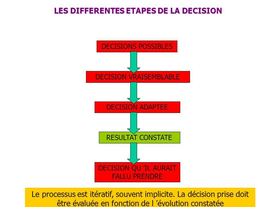 LES DIFFERENTES ETAPES DE LA DECISION DECISIONS POSSIBLES RESULTAT CONSTATE Devant une situation clinique donnée plusieurs décisions sont possibles. L