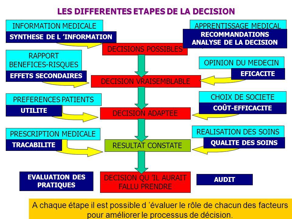 LES RAISONNEMENTS DEFINITIONS Différents processus mentaux pour conclure (cf.