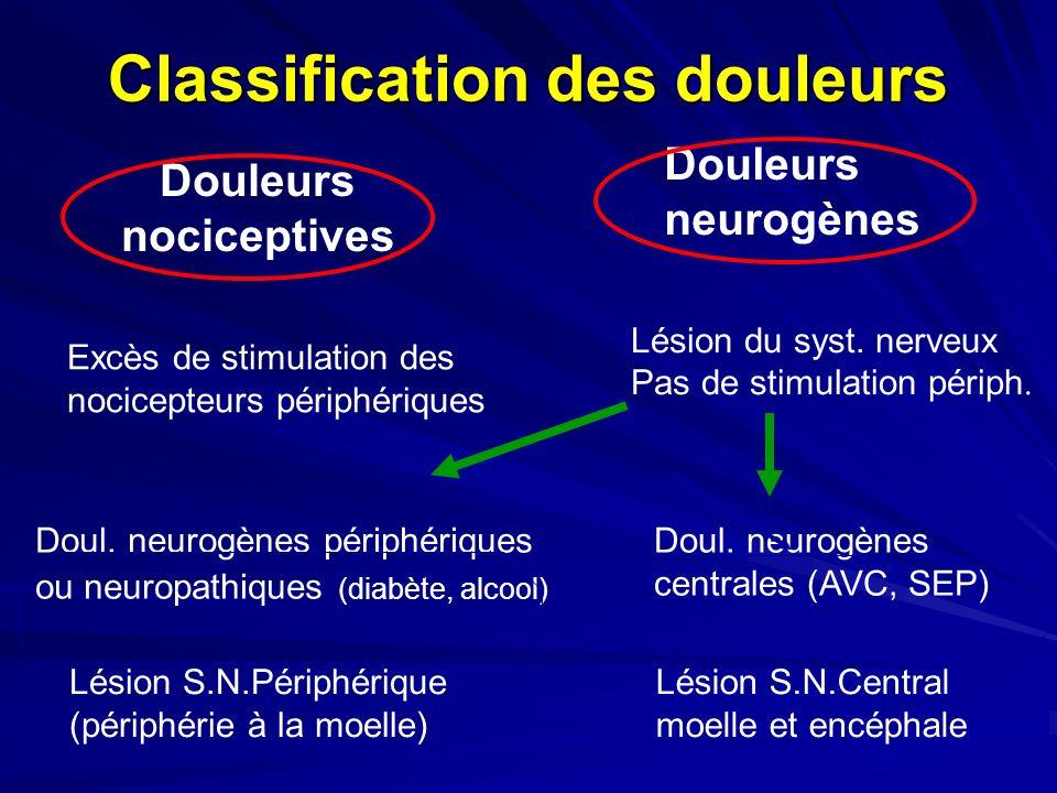 Classification des douleurs Doul. neurogènes centrales (AVC, SEP) Lésion S.N.Central moelle et encéphale Doul. neurogènes périphériques ou neuropathiq