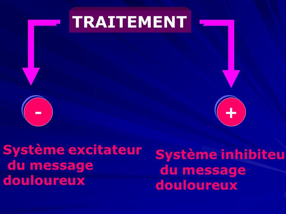 Système excitateur du message douloureux Système inhibiteur du message douloureux TRAITEMENT -+