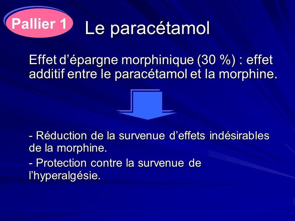 Le paracétamol Effet dépargne morphinique (30 %) : effet additif entre le paracétamol et la morphine. - Réduction de la survenue deffets indésirables