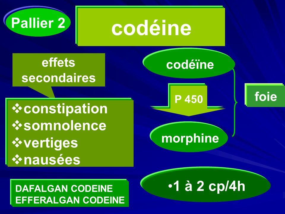 codéine effets secondaires constipation somnolence vertiges nausées 1 à 2 cp/4h codéïne P 450 morphine foie DAFALGAN CODEINE EFFERALGAN CODEINE Pallie