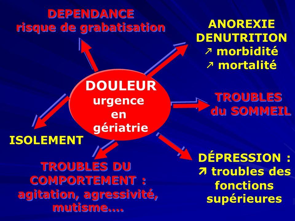 ANOREXIE DENUTRITION morbidité mortalité ANOREXIE DENUTRITION morbidité mortalité DEPENDANCE risque de grabatisation DEPENDANCE risque de grabatisatio