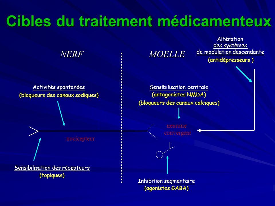 Sensibilisation des récepteurs (topiques) Activités spontanées (bloqueurs des canaux sodiques) Inhibition segmentaire (agonistes GABA) Sensibilisation