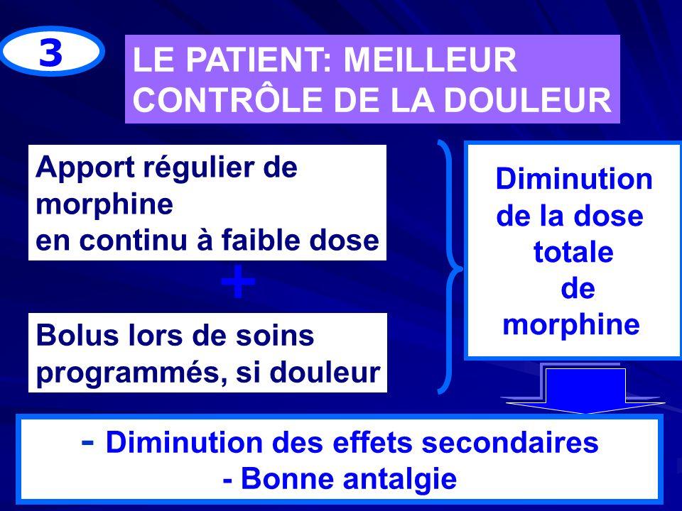 3 LE PATIENT: MEILLEUR CONTRÔLE DE LA DOULEUR LE PATIENT: MEILLEUR CONTRÔLE DE LA DOULEUR Apport régulier de morphine en continu à faible dose Bolus l