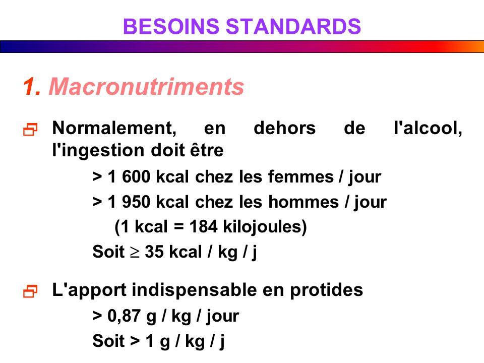 BESOINS STANDARDS 1. Macronutriments Normalement, en dehors de l'alcool, l'ingestion doit être > 1 600 kcal chez les femmes / jour > 1 950 kcal chez l