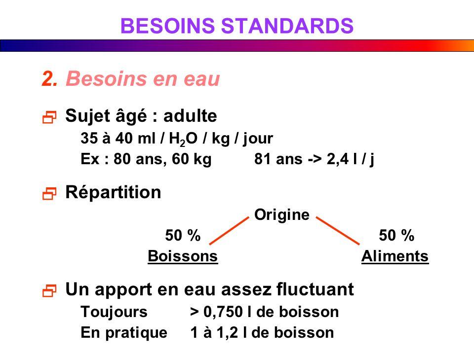 BESOINS STANDARDS 2.Besoins en eau Sujet âgé : adulte 35 à 40 ml / H 2 O / kg / jour Ex : 80 ans, 60 kg81 ans -> 2,4 l / j Répartition Origine 50 % 50