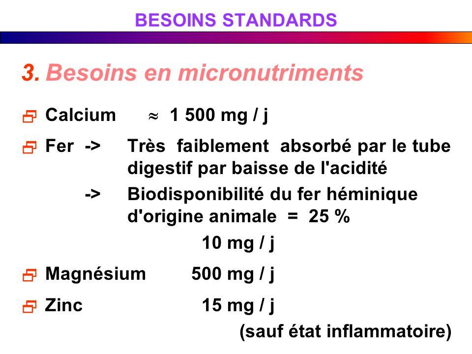 BESOINS STANDARDS 3.Besoins en micronutriments Calcium 1 500 mg / j Fer->Très faiblement absorbé par le tube digestif par baisse de l'acidité ->Biodis