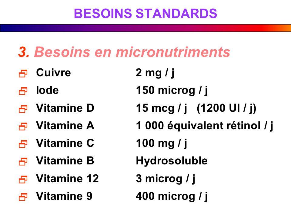 BESOINS STANDARDS 3. Besoins en micronutriments Cuivre2 mg / j Iode150 microg / j Vitamine D15 mcg / j (1200 UI / j) Vitamine A1 000 équivalent rétino