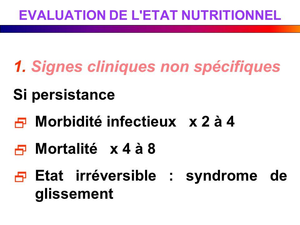 1. Signes cliniques non spécifiques Si persistance Morbidité infectieux x 2 à 4 Mortalité x 4 à 8 Etat irréversible : syndrome de glissement EVALUATIO