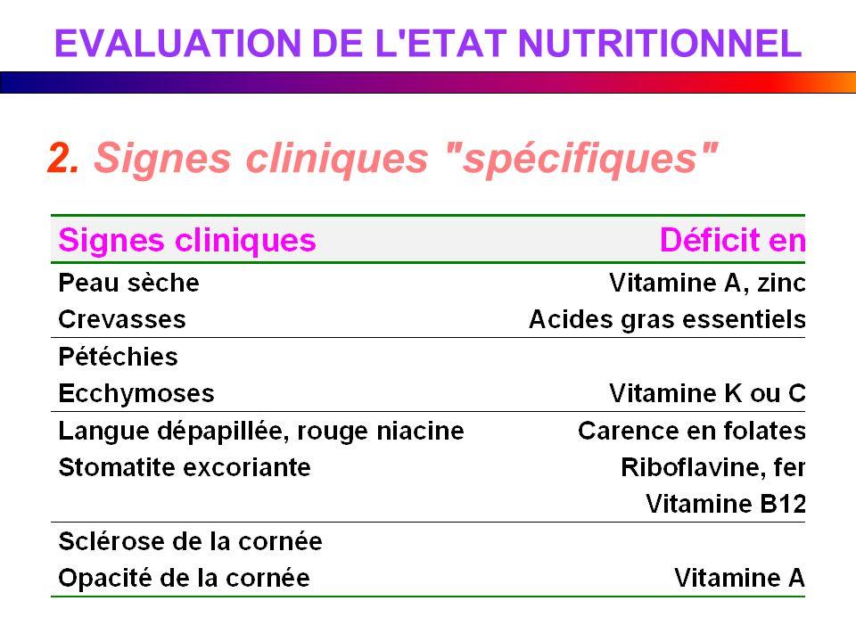 2. Signes cliniques