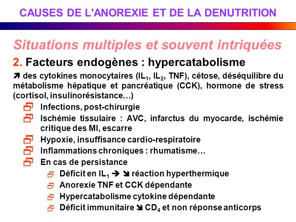 CAUSES DE L'ANOREXIE ET DE LA DENUTRITION Situations multiples et souvent intriquées 2. Facteurs endogènes : hypercatabolisme des cytokines monocytair