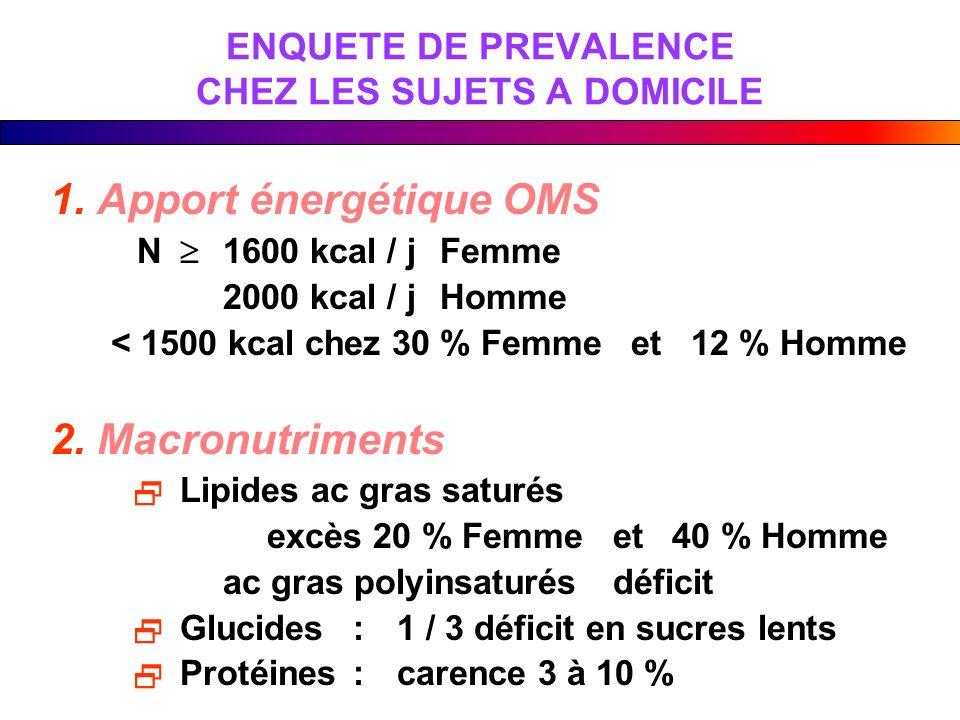 ENQUETE DE PREVALENCE CHEZ LES SUJETS A DOMICILE 1. Apport énergétique OMS N 1600 kcal / jFemme 2000 kcal / jHomme < 1500 kcal chez 30 % Femme et 12 %