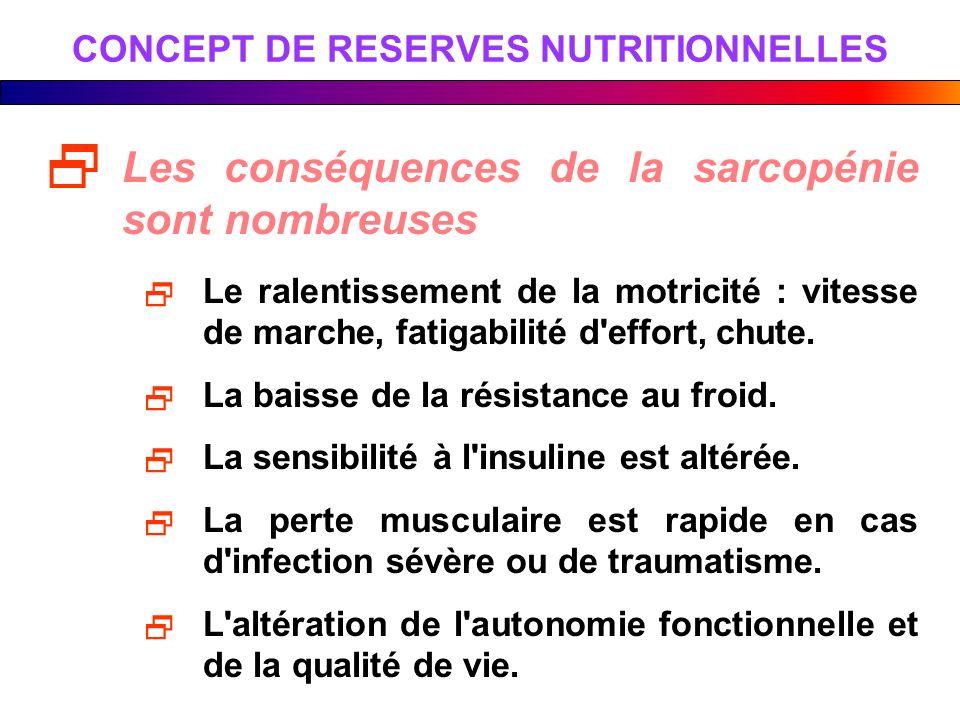 CONCEPT DE RESERVES NUTRITIONNELLES Les conséquences de la sarcopénie sont nombreuses Le ralentissement de la motricité : vitesse de marche, fatigabil