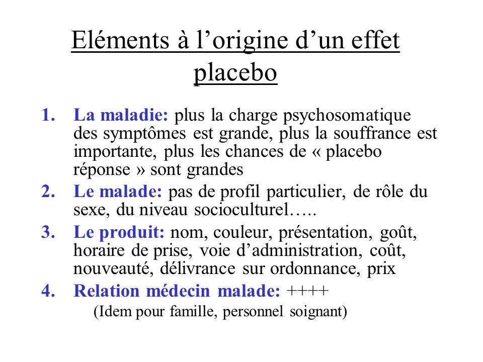 Eléments à lorigine dun effet placebo 1.La maladie: plus la charge psychosomatique des symptômes est grande, plus la souffrance est importante, plus l