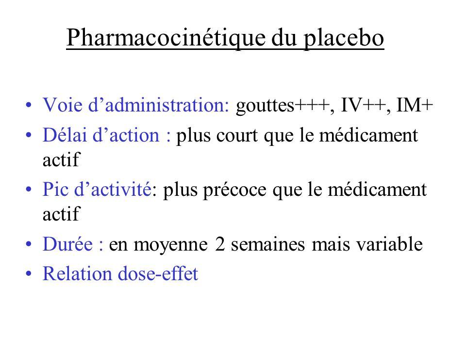 Pharmacocinétique du placebo Voie dadministration: gouttes+++, IV++, IM+ Délai daction : plus court que le médicament actif Pic dactivité: plus précoc