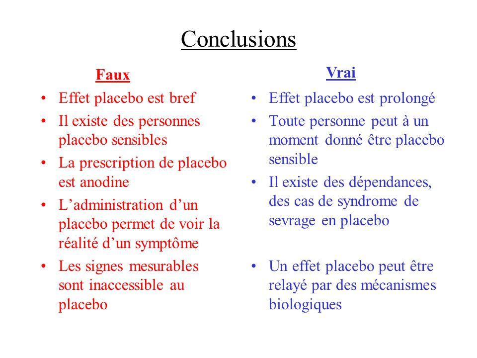 Conclusions Effet placebo est bref Il existe des personnes placebo sensibles La prescription de placebo est anodine Ladministration dun placebo permet