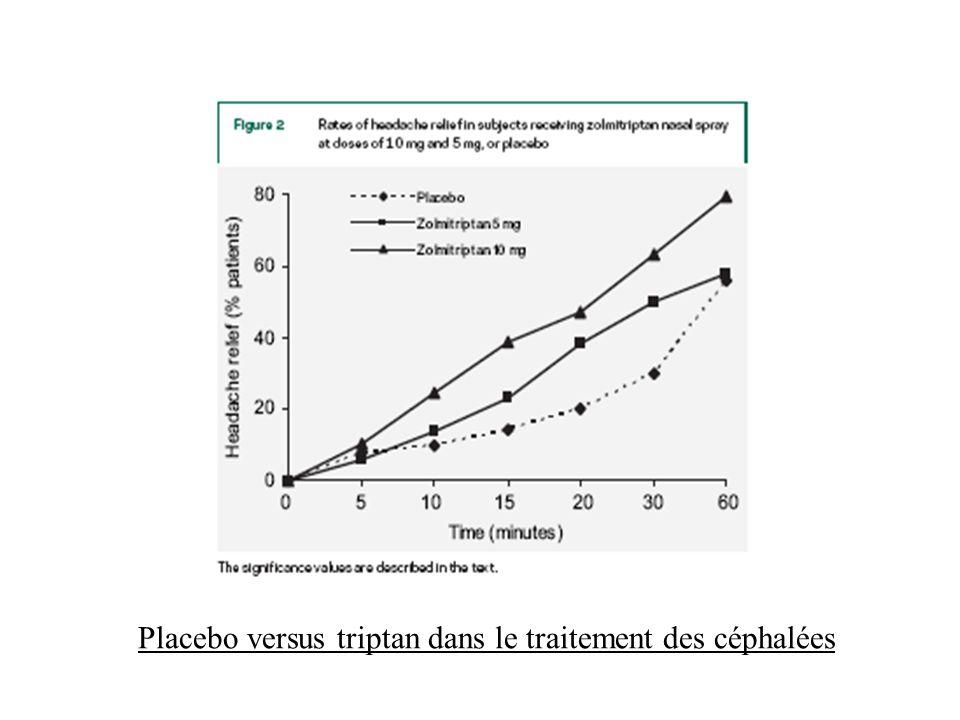 Placebo versus triptan dans le traitement des céphalées