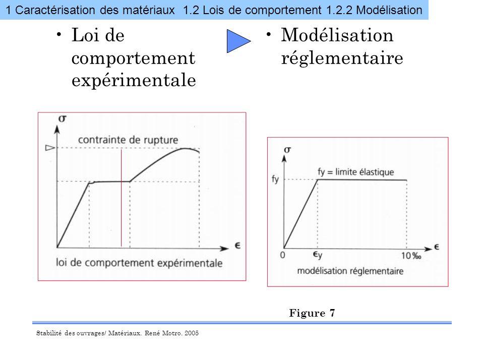 Stabilité des ouvrages/ Matériaux.René Motro. 2005 LOI DE COMPORTEMENT Elasticité linéaire = E.