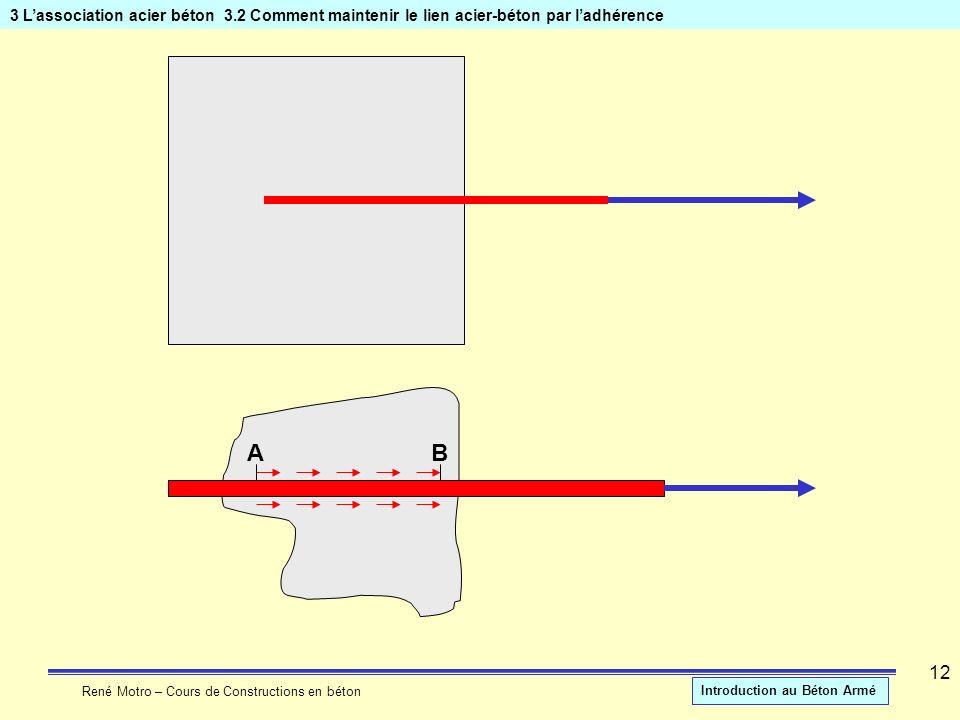 René Motro – Cours de Constructions en béton Introduction au Béton Armé 12 3 Lassociation acier béton 3.2 Comment maintenir le lien acier-béton par la