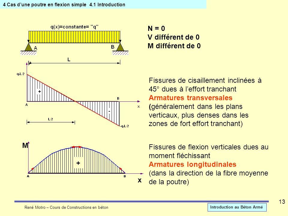 René Motro – Cours de Constructions en béton Introduction au Béton Armé 13 4 Cas dune poutre en flexion simple4.1 Introduction M x + N = 0 V différent