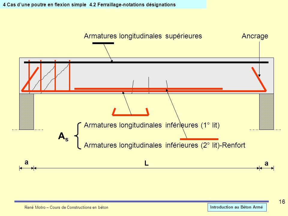 René Motro – Cours de Constructions en béton Introduction au Béton Armé 16 4 Cas dune poutre en flexion simple4.2 Ferraillage-notations désignations a