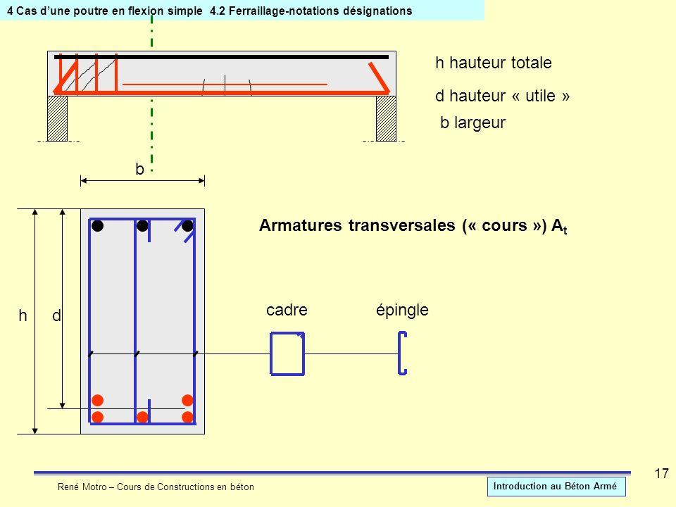 René Motro – Cours de Constructions en béton Introduction au Béton Armé 17 4 Cas dune poutre en flexion simple4.2 Ferraillage-notations désignations h