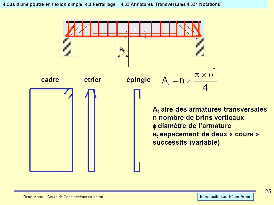 René Motro – Cours de Constructions en béton Introduction au Béton Armé 25 4 Cas dune poutre en flexion simple4.3 Ferraillage 4.33 Armatures Transvers