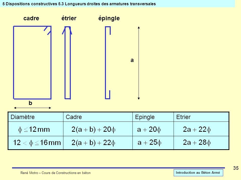 René Motro – Cours de Constructions en béton Introduction au Béton Armé 35 5 Dispositions constructives 5.3 Longueurs droites des armatures transversa
