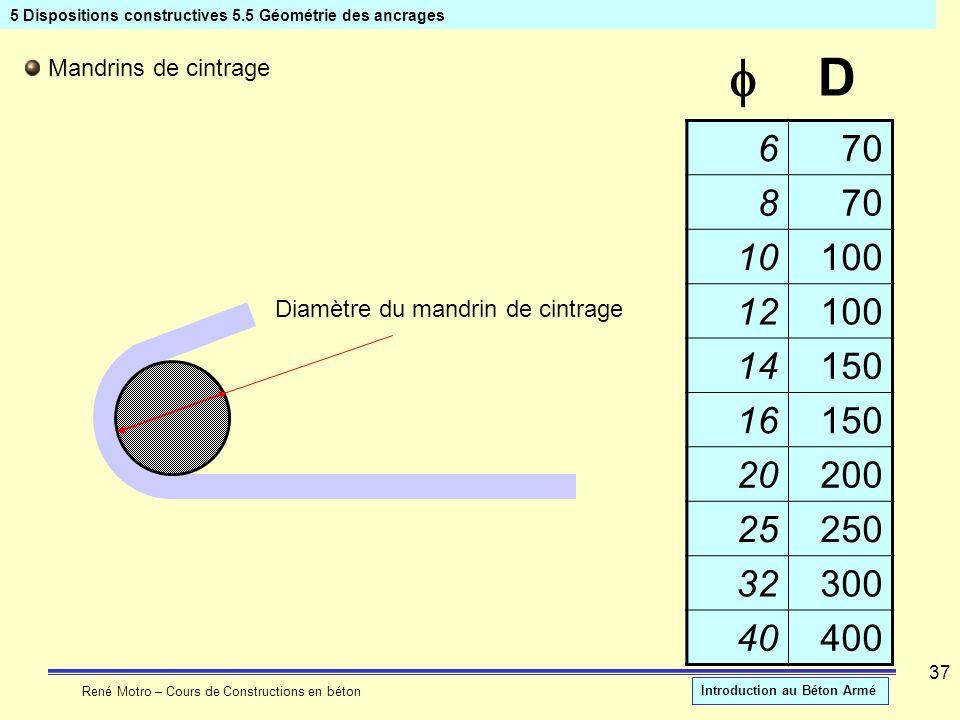 René Motro – Cours de Constructions en béton Introduction au Béton Armé 37 5 Dispositions constructives 5.5 Géométrie des ancrages Mandrins de cintrag
