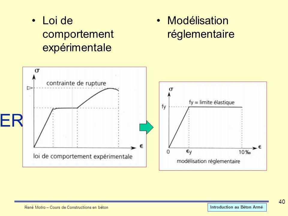 René Motro – Cours de Constructions en béton Introduction au Béton Armé 40 MATERIAUX Loi de comportement expérimentale Modélisation réglementaire