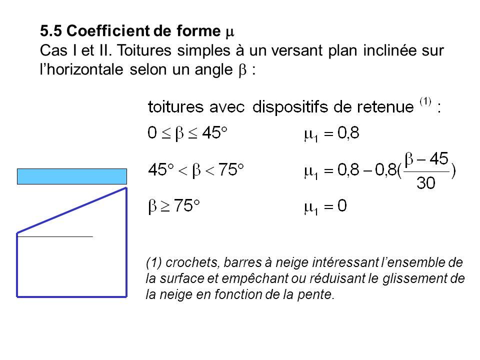 5.5 Coefficient de forme Cas I et II. Toitures simples à un versant plan inclinée sur lhorizontale selon un angle : (1) crochets, barres à neige intér