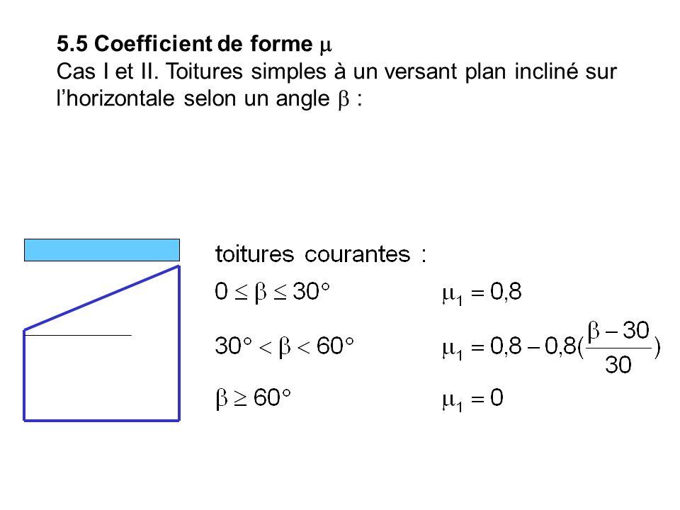 5.5 Coefficient de forme Cas I et II. Toitures simples à un versant plan incliné sur lhorizontale selon un angle :