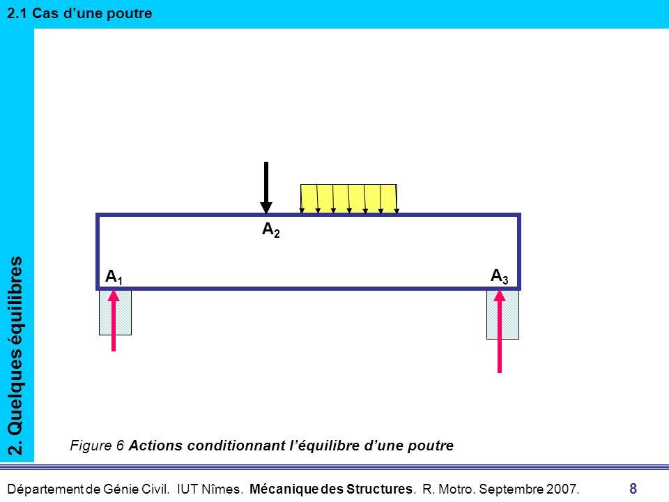 Département de Génie Civil. IUT Nîmes. Mécanique des Structures. R. Motro. Septembre 2007. 8 2. Quelques équilibres 2.1 Cas dune poutre A1A1 A2A2 A3A3