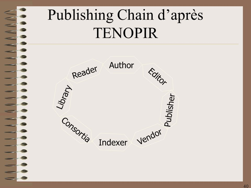 40 Publishing Chain daprès TENOPIR Reader Author Library Consortia Indexer Vendor Publisher Editor