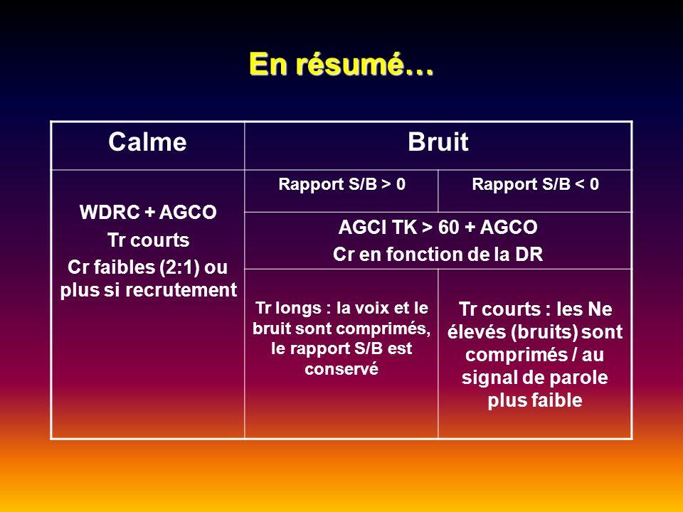 En résumé… CalmeBruit WDRC + AGCO Tr courts Cr faibles (2:1) ou plus si recrutement Rapport S/B > 0Rapport S/B < 0 AGCI TK > 60 + AGCO Cr en fonction