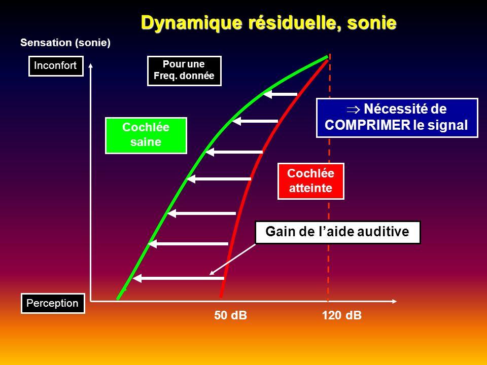 Dynamique résiduelle, sonie 50 dB 120 dB Sensation (sonie) Pour une Freq. donnée Cochlée saine Cochlée atteinte Nécessité de COMPRIMER le signal Incon