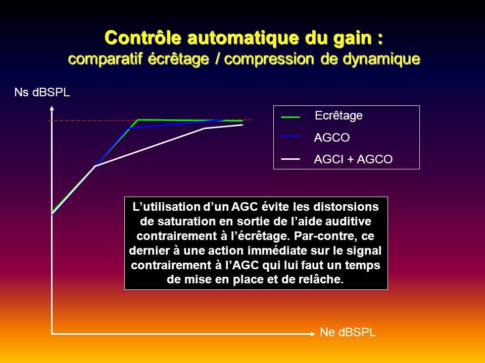 Contrôle automatique du gain : comparatif écrêtage / compression de dynamique Ne dBSPL Ns dBSPL Ecrêtage AGCO AGCI + AGCO Lutilisation dun AGC évite l