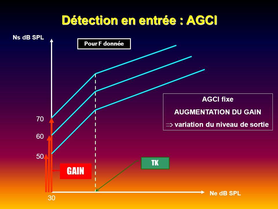 Détection en sortie : AGCO AGCO fixe AUGMENTATION DU GAIN le niveau de sortie reste fixe, égal à la valeur de lAGCO GAIN Ns dB SPL Ne dB SPL 80 70 60 50 30 Pour F donnée diminution du TK 120