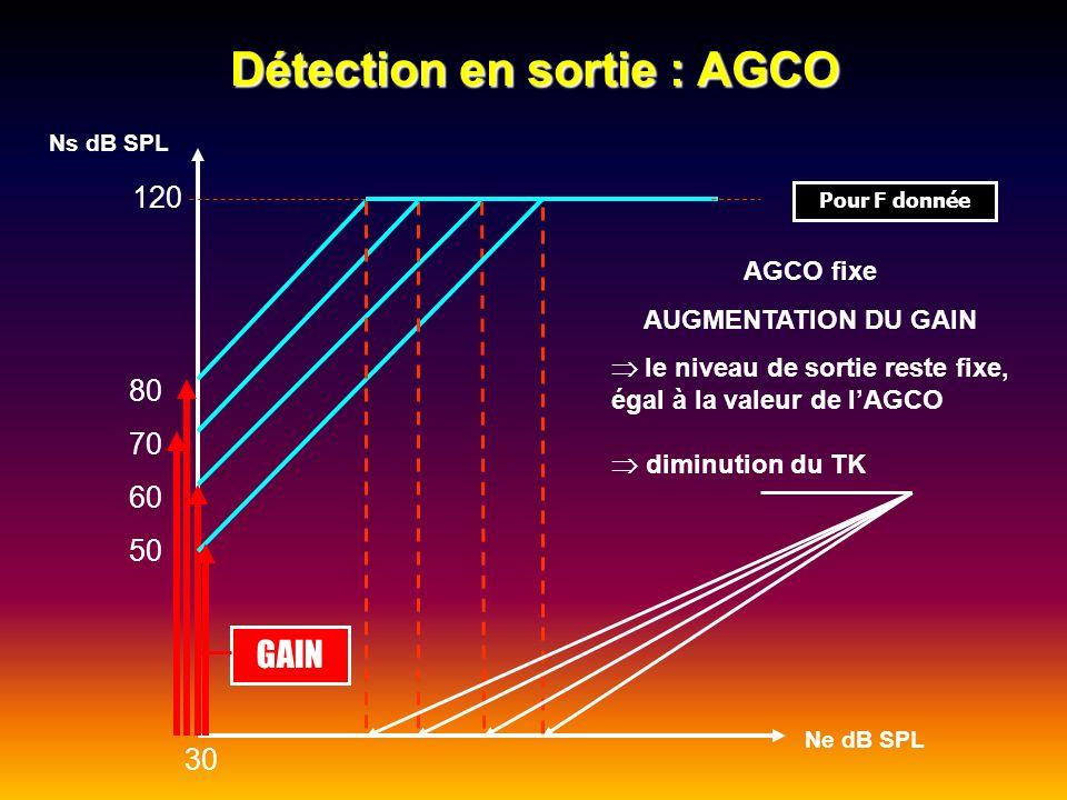 Détection en sortie : AGCO AGCO fixe AUGMENTATION DU GAIN le niveau de sortie reste fixe, égal à la valeur de lAGCO GAIN Ns dB SPL Ne dB SPL 80 70 60